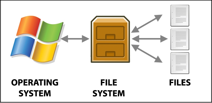 File_System_Error