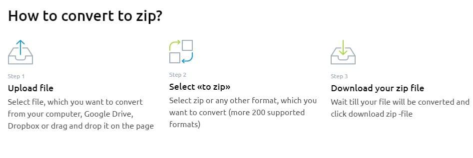 Zip File Conversion Technique